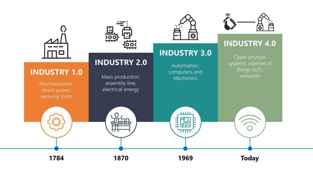industry 4 within blog image 1